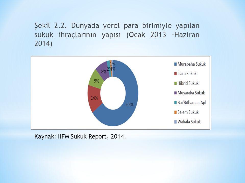 Şekil 2.2. Dünyada yerel para birimiyle yapılan sukuk ihraçlarının yapısı (Ocak 2013 –Haziran 2014) Kaynak: IIFM Sukuk Report, 2014.