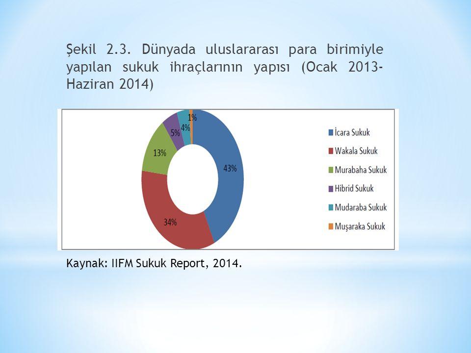Şekil 2.3. Dünyada uluslararası para birimiyle yapılan sukuk ihraçlarının yapısı (Ocak 2013- Haziran 2014) Kaynak: IIFM Sukuk Report, 2014.