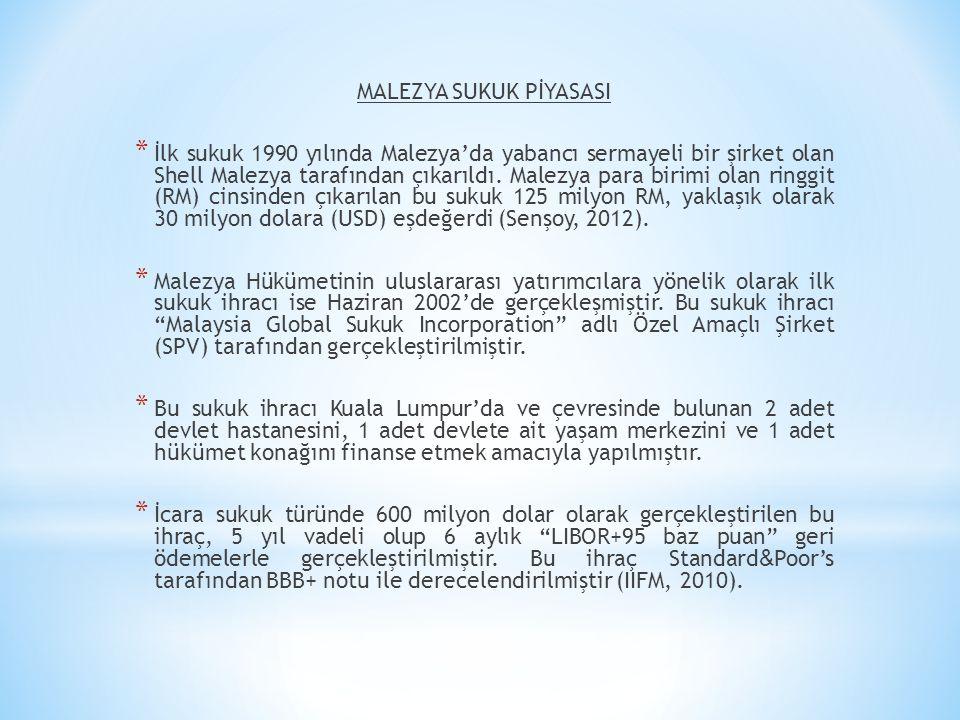 MALEZYA SUKUK PİYASASI * İlk sukuk 1990 yılında Malezya'da yabancı sermayeli bir şirket olan Shell Malezya tarafından çıkarıldı. Malezya para birimi o