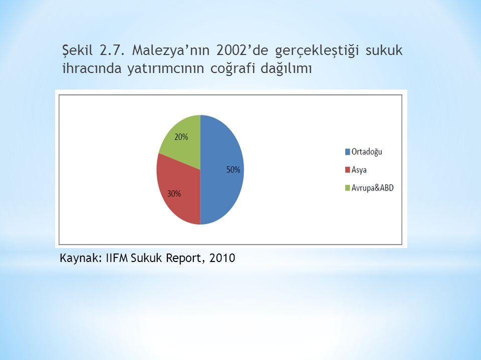 Şekil 2.7. Malezya'nın 2002'de gerçekleştiği sukuk ihracında yatırımcının coğrafi dağılımı Kaynak: IIFM Sukuk Report, 2010