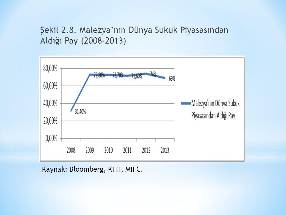 Şekil 2.8. Malezya'nın Dünya Sukuk Piyasasından Aldığı Pay (2008-2013) Kaynak: Bloomberg, KFH, MIFC.