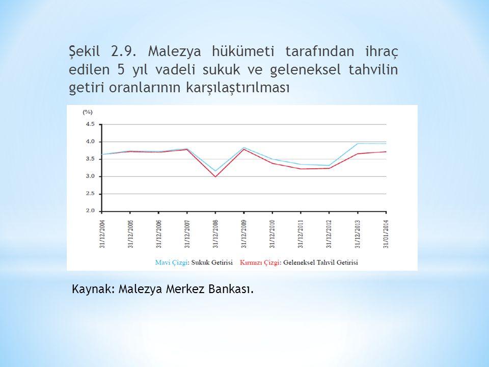 Şekil 2.9. Malezya hükümeti tarafından ihraç edilen 5 yıl vadeli sukuk ve geleneksel tahvilin getiri oranlarının karşılaştırılması Kaynak: Malezya Mer