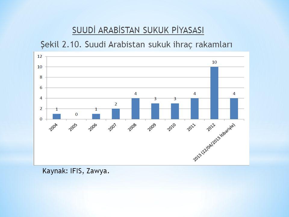 SUUDİ ARABİSTAN SUKUK PİYASASI Şekil 2.10. Suudi Arabistan sukuk ihraç rakamları Kaynak: IFIS, Zawya.