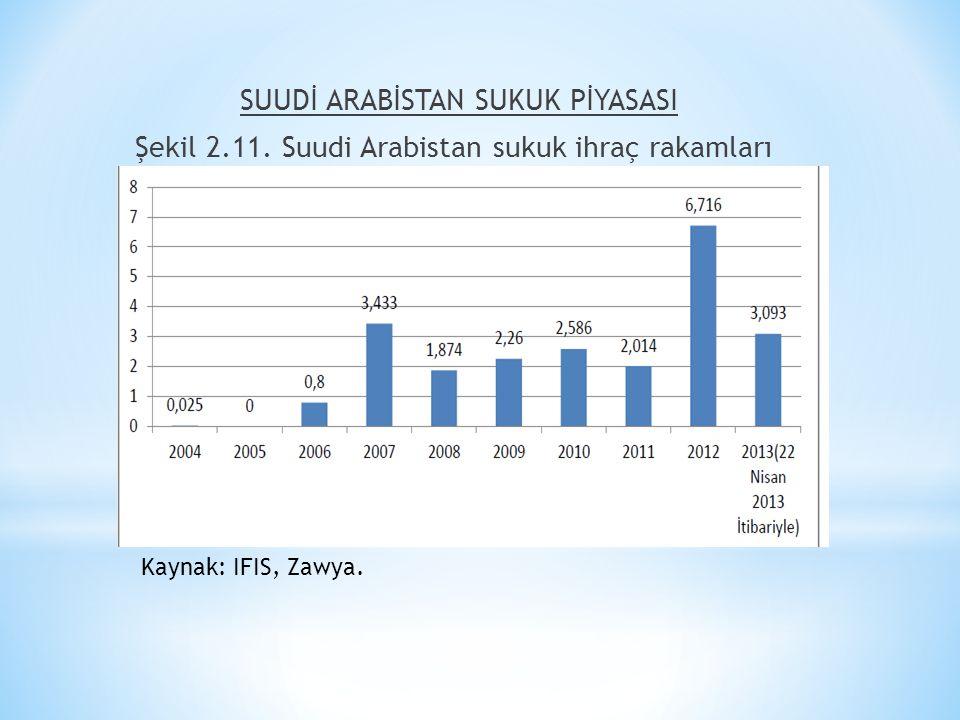 SUUDİ ARABİSTAN SUKUK PİYASASI Şekil 2.11. Suudi Arabistan sukuk ihraç rakamları Kaynak: IFIS, Zawya.