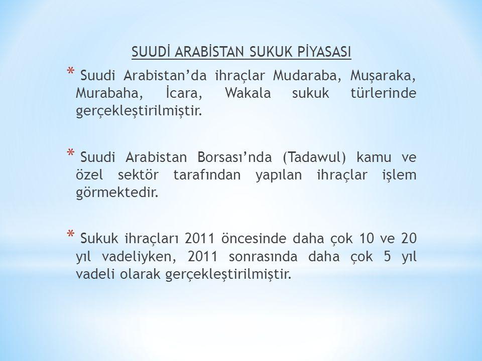 SUUDİ ARABİSTAN SUKUK PİYASASI * Suudi Arabistan'da ihraçlar Mudaraba, Muşaraka, Murabaha, İcara, Wakala sukuk türlerinde gerçekleştirilmiştir. * Suud