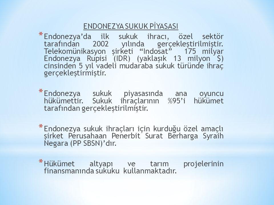 """ENDONEZYA SUKUK PİYASASI * Endonezya'da ilk sukuk ihracı, özel sektör tarafından 2002 yılında gerçekleştirilmiştir. Telekomünikasyon şirketi """"Indosat"""""""