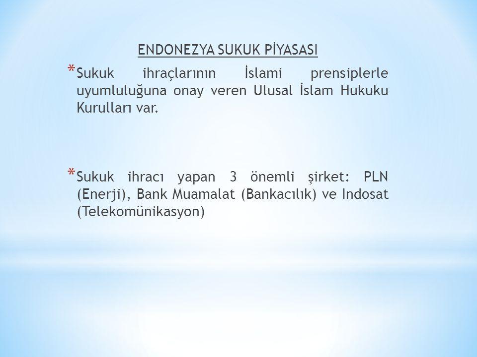 ENDONEZYA SUKUK PİYASASI * Sukuk ihraçlarının İslami prensiplerle uyumluluğuna onay veren Ulusal İslam Hukuku Kurulları var. * Sukuk ihracı yapan 3 ön