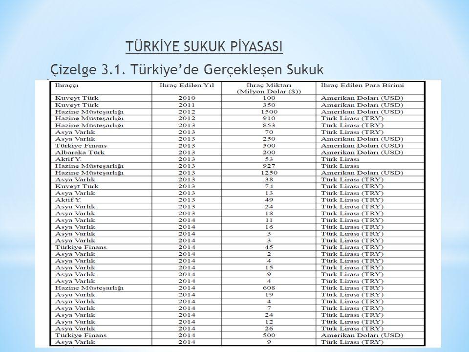 TÜRKİYE SUKUK PİYASASI Çizelge 3.1. Türkiye'de Gerçekleşen Sukuk İhraçları