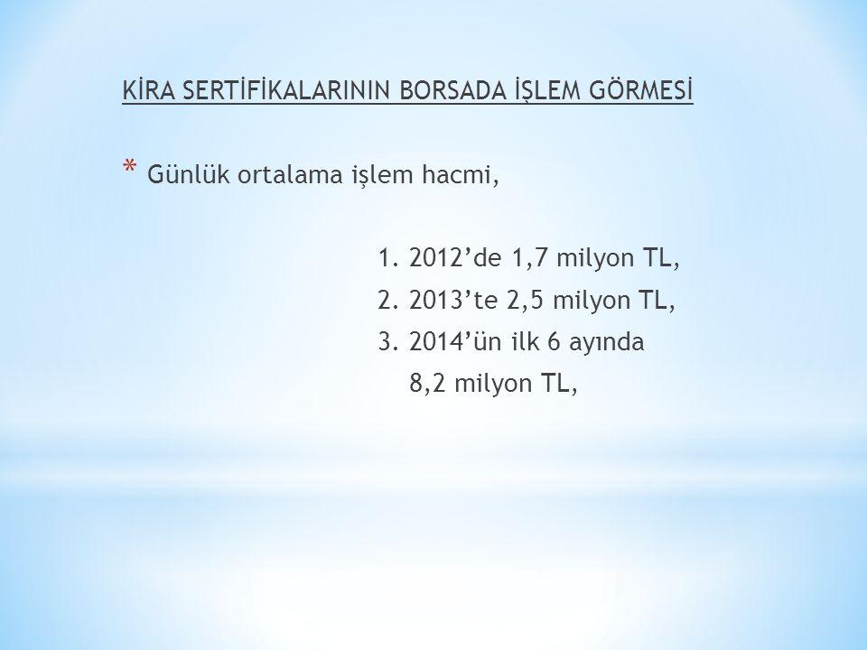 KİRA SERTİFİKALARININ BORSADA İŞLEM GÖRMESİ * Günlük ortalama işlem hacmi, 1. 2012'de 1,7 milyon TL, 2. 2013'te 2,5 milyon TL, 3. 2014'ün ilk 6 ayında