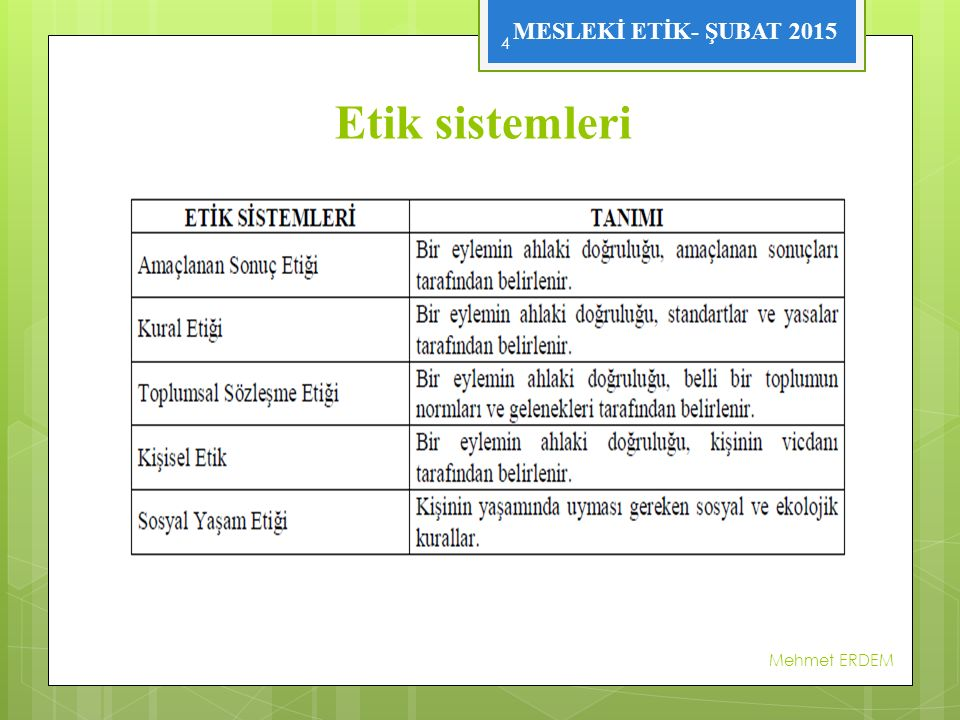 MESLEKİ ETİK- ŞUBAT 2015  Farklı bakış açıları, farklı etik sistemini temsil etmektedir.