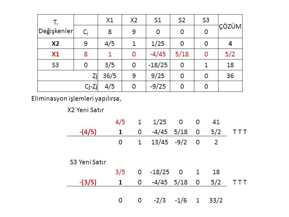 T. Değişkenler X1X2S1S2S3 ÇÖZÜM CjCj 89000 X294/511/25004 X1810-4/455/1805/2 S303/50-18/250118 Zj36/599/250036 Cj-Zj4/50-9/2500 Eliminasyon işlemleri