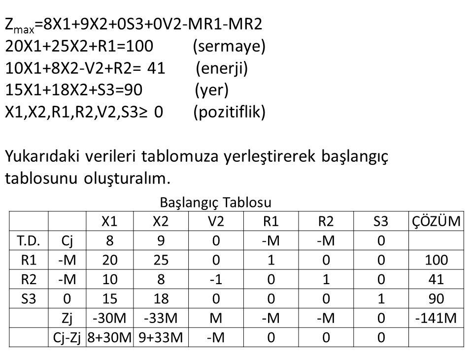 Z max =8X1+9X2+0S3+0V2-MR1-MR2 20X1+25X2+R1=100 (sermaye) 10X1+8X2-V2+R2= 41 (enerji) 15X1+18X2+S3=90 (yer) X1,X2,R1,R2,V2,S3≥ 0 (pozitiflik) Yukarıdaki verileri tablomuza yerleştirerek başlangıç tablosunu oluşturalım.