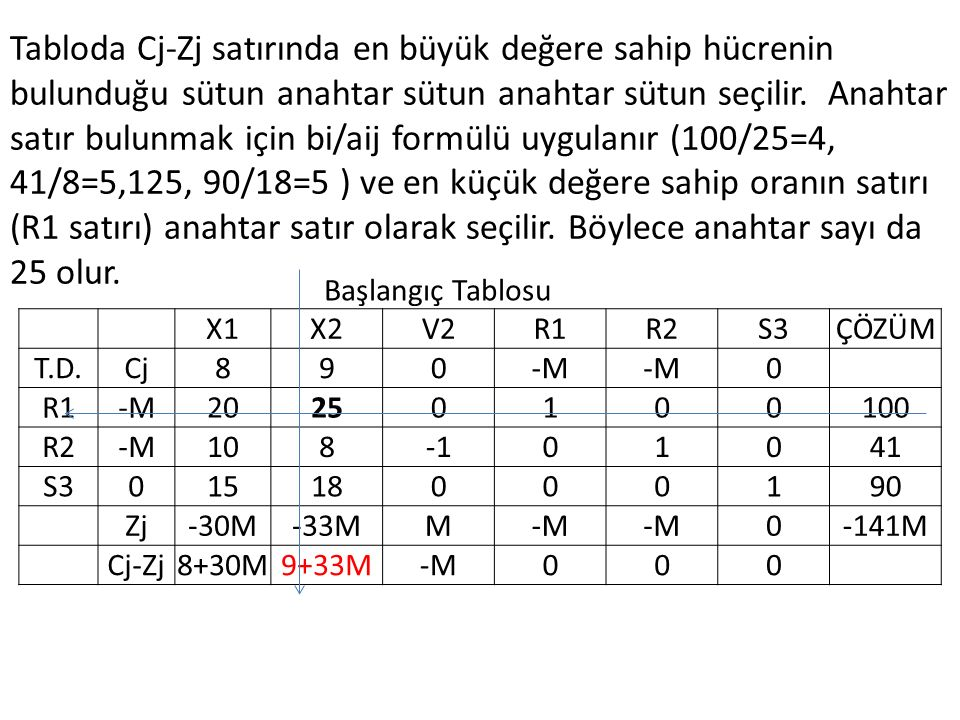 Tabloda Cj-Zj satırında en büyük değere sahip hücrenin bulunduğu sütun anahtar sütun anahtar sütun seçilir. Anahtar satır bulunmak için bi/aij formülü