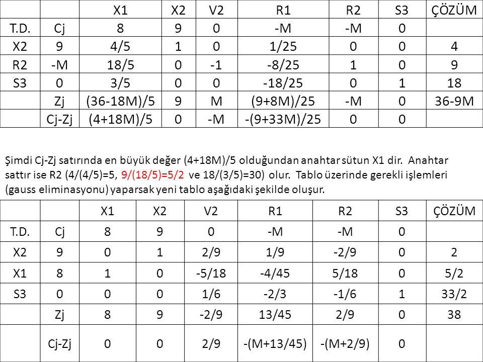 X1X2V2R1R2S3ÇÖZÜM T.D.Cj890-M 0 X294/5101/25004 R2-M18/50-8/25109 S303/500-18/250118 Zj(36-18M)/59M(9+8M)/25-M036-9M Cj-Zj(4+18M)/50-M-(9+33M)/2500 Şimdi Cj-Zj satırında en büyük değer (4+18M)/5 olduğundan anahtar sütun X1 dir.
