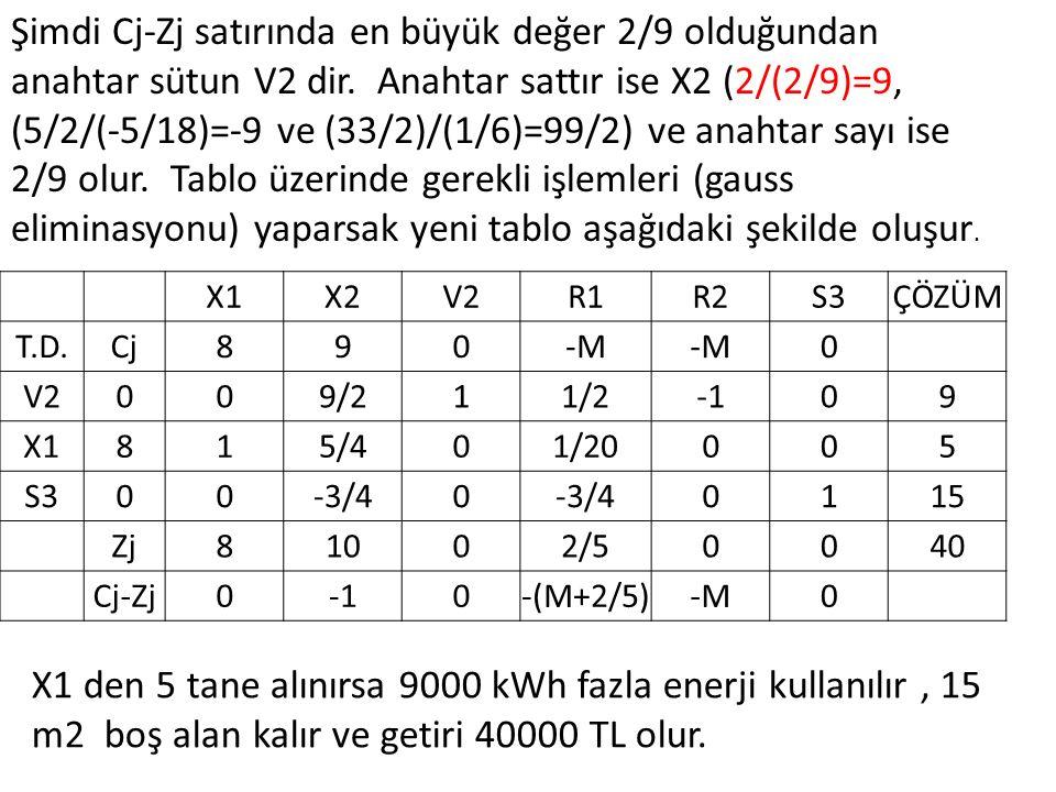 Şimdi Cj-Zj satırında en büyük değer 2/9 olduğundan anahtar sütun V2 dir. Anahtar sattır ise X2 (2/(2/9)=9, (5/2/(-5/18)=-9 ve (33/2)/(1/6)=99/2) ve a