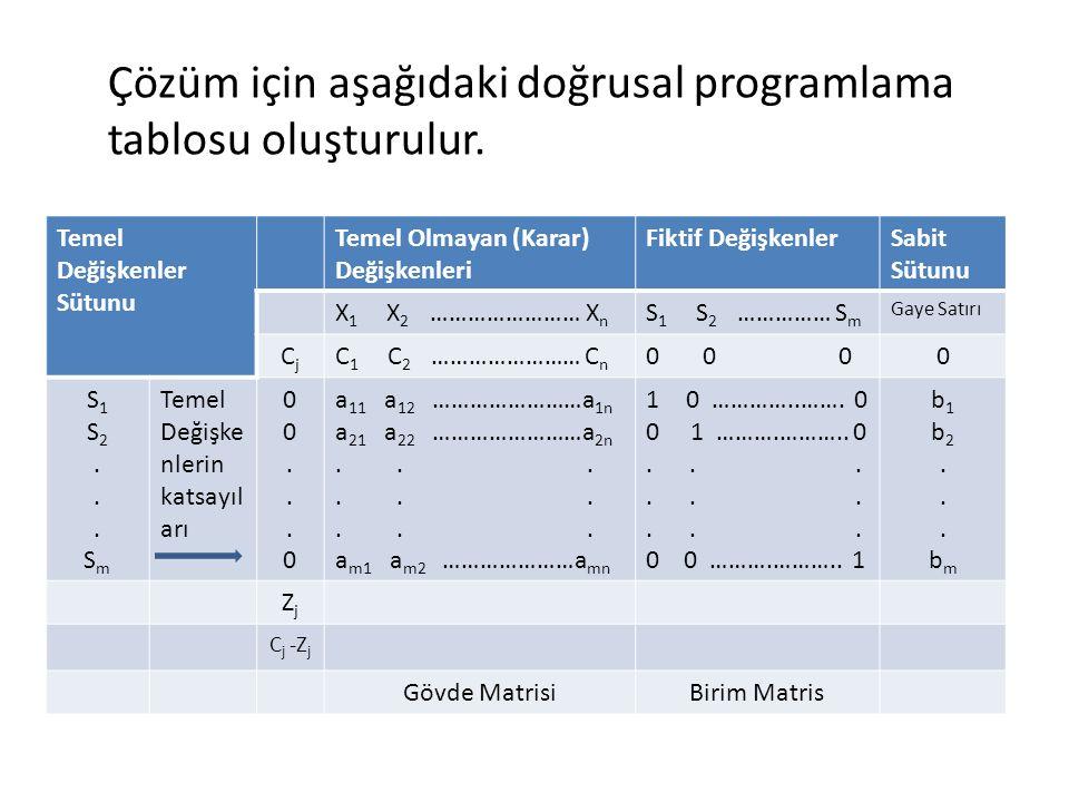 Çözüm için aşağıdaki doğrusal programlama tablosu oluşturulur. Temel Değişkenler Sütunu Temel Olmayan (Karar) Değişkenleri Fiktif DeğişkenlerSabit Süt
