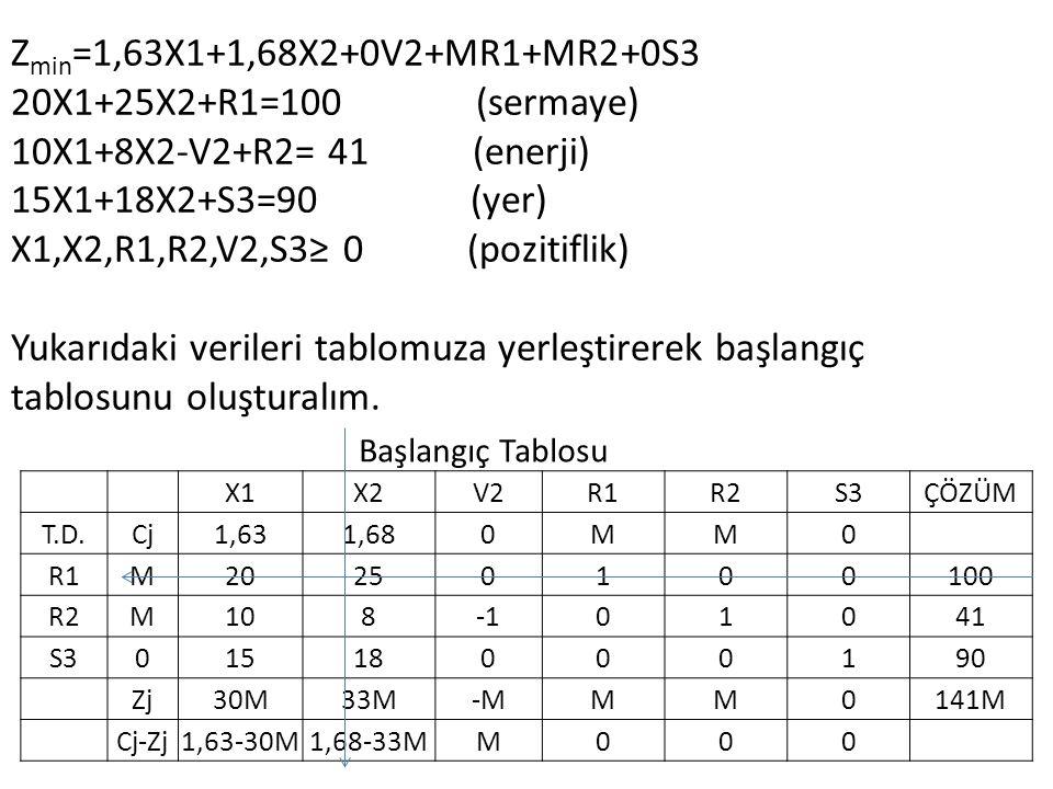 Z min =1,63X1+1,68X2+0V2+MR1+MR2+0S3 20X1+25X2+R1=100 (sermaye) 10X1+8X2-V2+R2= 41 (enerji) 15X1+18X2+S3=90 (yer) X1,X2,R1,R2,V2,S3≥ 0 (pozitiflik) Yukarıdaki verileri tablomuza yerleştirerek başlangıç tablosunu oluşturalım.