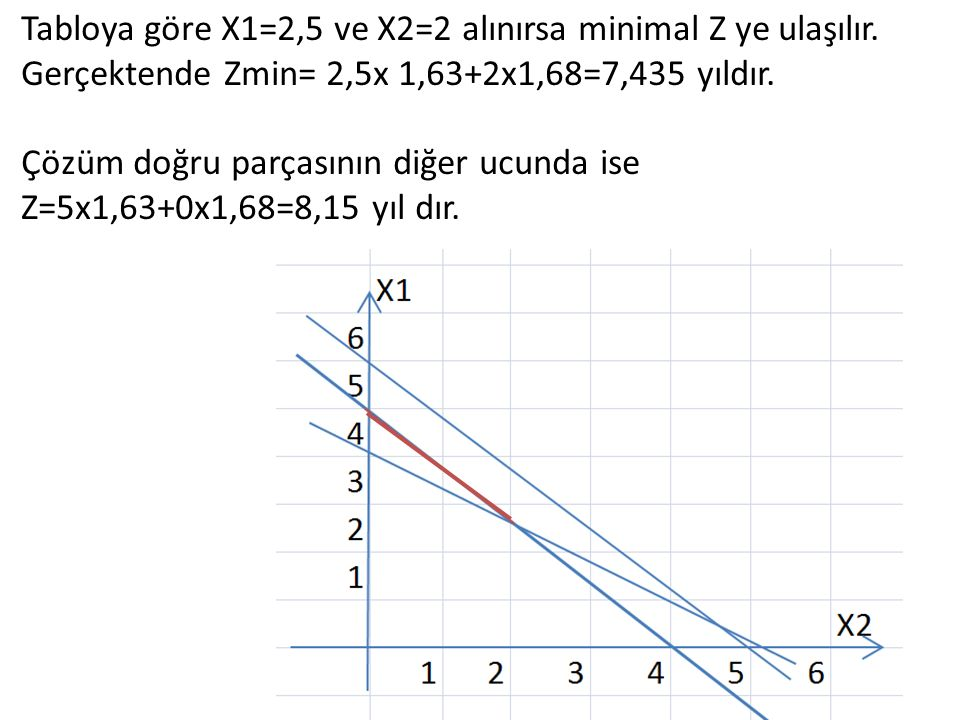 Tabloya göre X1=2,5 ve X2=2 alınırsa minimal Z ye ulaşılır. Gerçektende Zmin= 2,5x 1,63+2x1,68=7,435 yıldır. Çözüm doğru parçasının diğer ucunda ise Z
