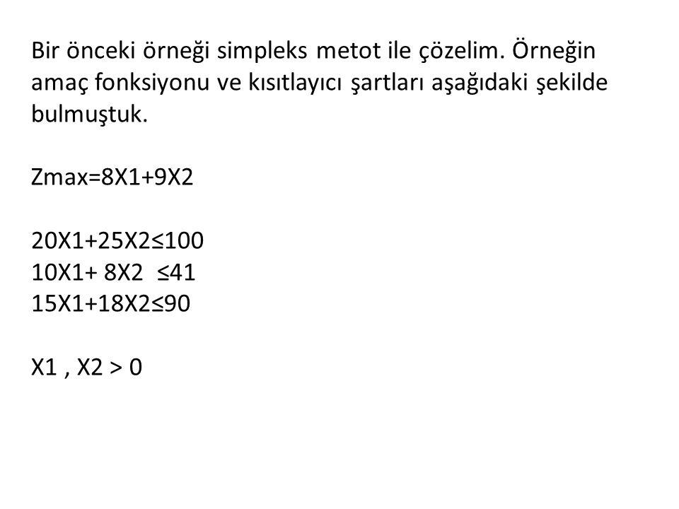 Bir önceki örneği simpleks metot ile çözelim. Örneğin amaç fonksiyonu ve kısıtlayıcı şartları aşağıdaki şekilde bulmuştuk. Zmax=8X1+9X2 20X1+25X2≤100