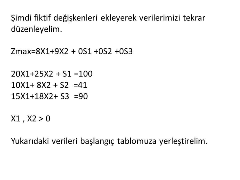 Şimdi fiktif değişkenleri ekleyerek verilerimizi tekrar düzenleyelim. Zmax=8X1+9X2 + 0S1 +0S2 +0S3 20X1+25X2 + S1 =100 10X1+ 8X2 + S2 =41 15X1+18X2+ S