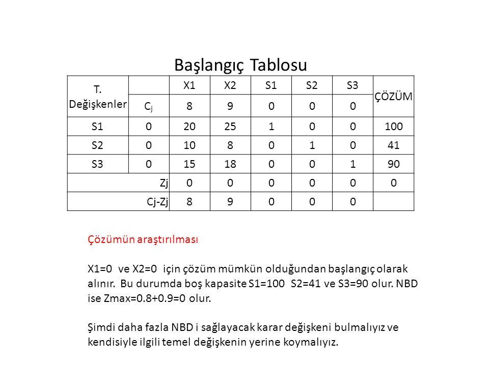 Başlangıç Tablosu T. Değişkenler X1X2S1S2S3 ÇÖZÜM CjCj 89000 S102025100100 S2010801041 S30151800190 Zj000000 Cj-Zj89000 Çözümün araştırılması X1=0 ve