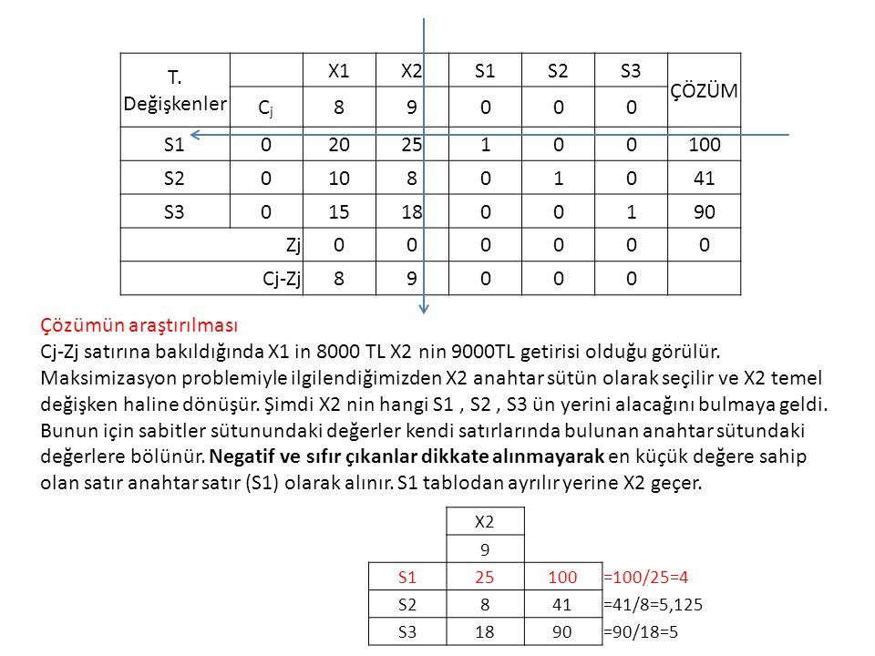 T. Değişkenler X1X2S1S2S3 ÇÖZÜM CjCj 89000 S102025100100 S2010801041 S30151800190 Zj000000 Cj-Zj89000 Çözümün araştırılması Cj-Zj satırına bakıldığınd
