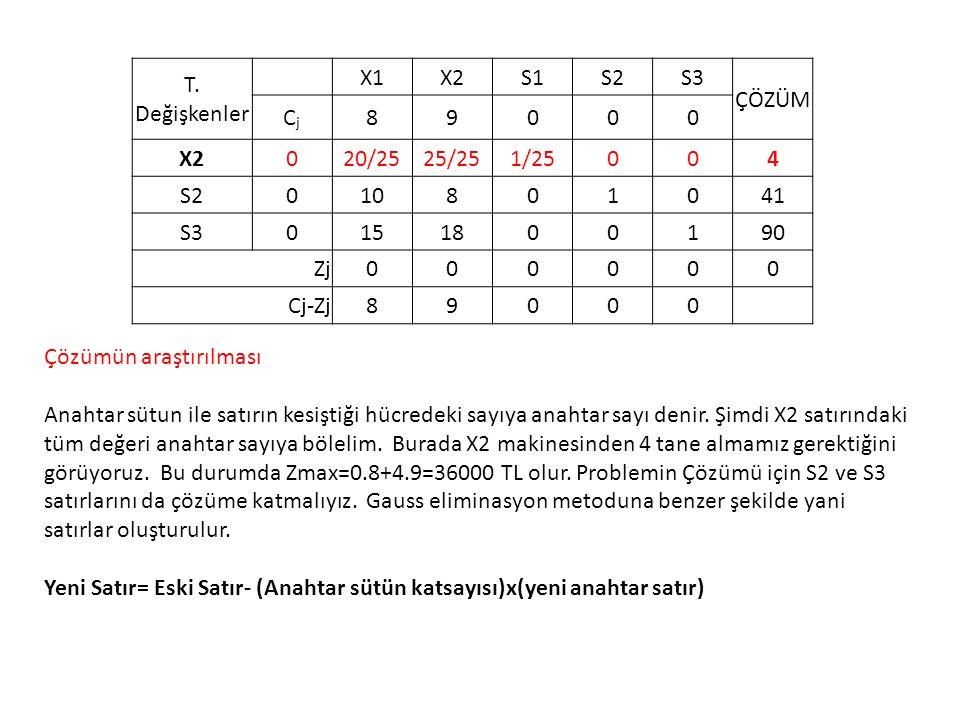 T. Değişkenler X1X2S1S2S3 ÇÖZÜM CjCj 89000 X2020/2525/251/25004 S2010801041 S30151800190 Zj000000 Cj-Zj89000 Çözümün araştırılması Anahtar sütun ile s