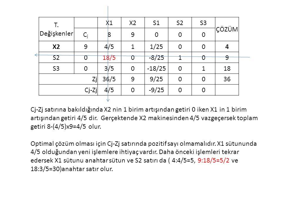 T. Değişkenler X1X2S1S2S3 ÇÖZÜM CjCj 89000 X294/511/25004 S2018/50-8/25109 S303/50-18/250118 Zj36/599/250036 Cj-Zj4/50-9/2500 Cj-Zj satırına bakıldığı