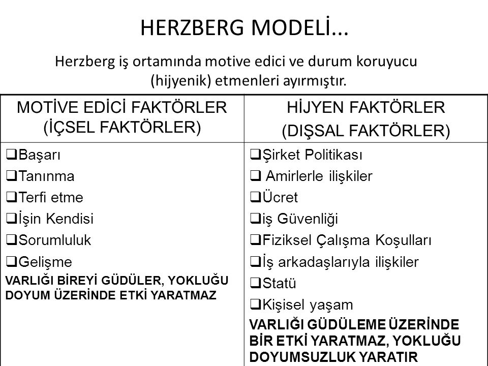 HERZBERG MODELİ... Herzberg iş ortamında motive edici ve durum koruyucu (hijyenik) etmenleri ayırmıştır. MOTİVE EDİCİ FAKTÖRLER (İÇSEL FAKTÖRLER) HİJY