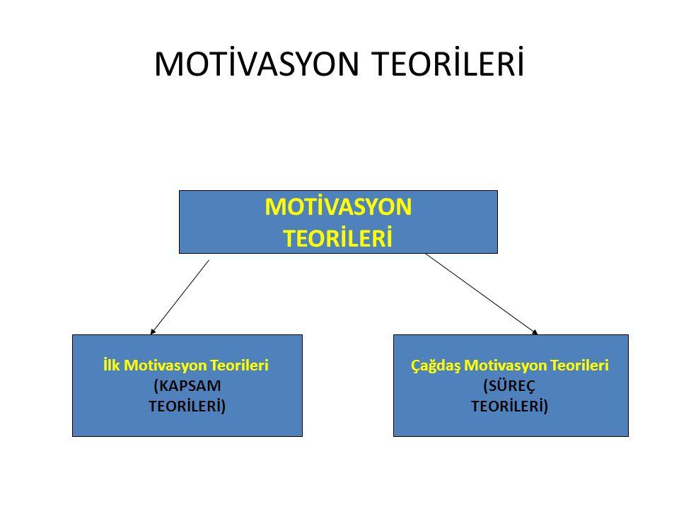 MOTİVASYON TEORİLERİ İlk Motivasyon Teorileri (KAPSAM TEORİLERİ) MOTİVASYON TEORİLERİ Çağdaş Motivasyon Teorileri (SÜREÇ TEORİLERİ)