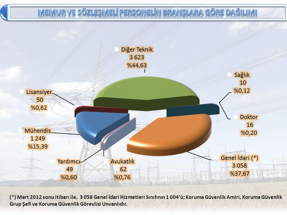 (*) Mart 2012 sonu itibarı ile, 3 058 Genel İdari Hizmetleri Sınıfının 1 004'ü; Koruma Güvenlik Amiri, Koruma Güvenlik Grup Şefi ve Koruma Güvenlik Gö