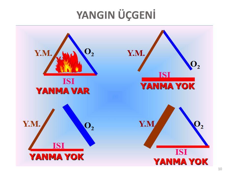 YANICI MADDE : YANICI MADDE : Isı karşısında yanıcı buhar veya gaz yada sıvı çıkartabilen kolaylıkla korlaşabilen maddelerdir OKSİJEN: OKSİJEN: Kendi yanmayan ama yanmayı gerçekleştiren renksiz,kokusuz bir gazdır.