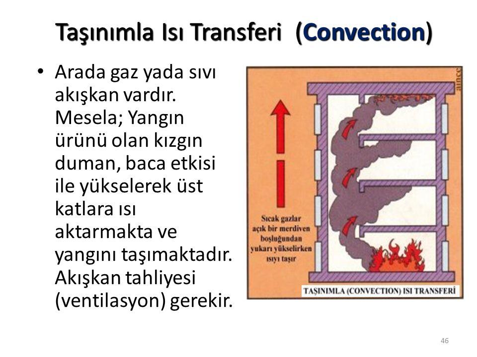 Işınımla Isı Transferi (Radiation) Arada iletken veya akışkan olmadığı halde güneş örneğinde olduğu gibi ısı ışın olarak yayılmakta ve karşısındaki maddeyi tutuşma sıcaklığına yükseltmektedir.