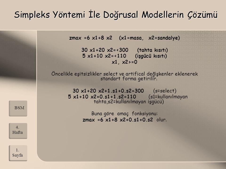 BSM 1. Sayfa 4. Hafta Simpleks Yöntemi İle Doğrusal Modellerin Çözümü zmax =6 x1+8 x2 (x1=masa, x2=sandalye) 30 x1+20 x2=<300 (tahta kısıtı) 5 x1+10 x