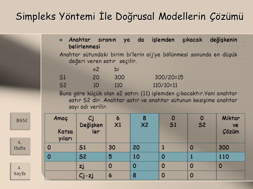 BSM 4. Sayfa 4. Hafta Simpleks Yöntemi İle Doğrusal Modellerin Çözümü Anahtar sıranın ya da işlemden çıkacak değişkenin belirlenmesi Anahtar sütundaki