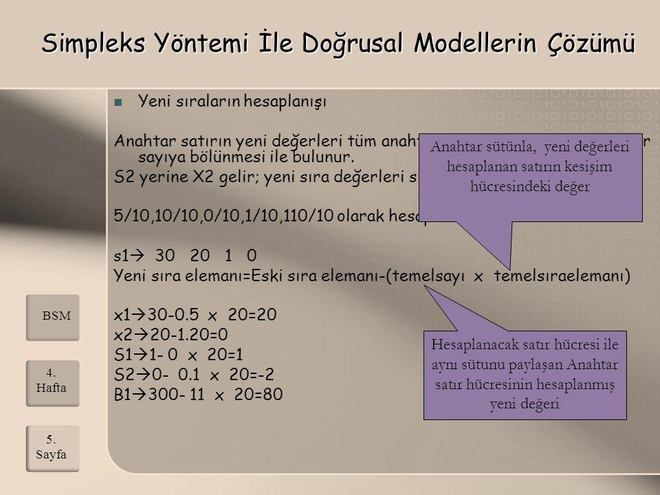 BSM 5. Sayfa 4. Hafta Simpleks Yöntemi İle Doğrusal Modellerin Çözümü Yeni sıraların hesaplanışı Anahtar satırın yeni değerleri tüm anahtar satır elem