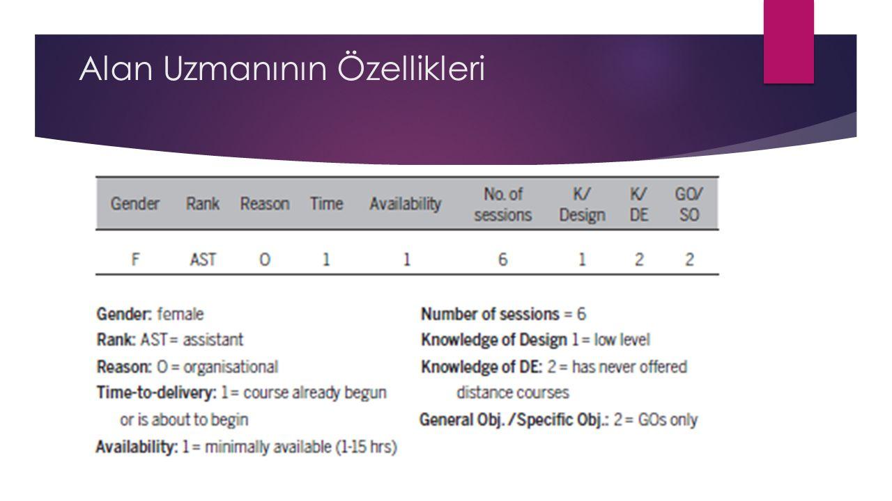 KAYNAKÇA Power, M.(2009). A designer s log: Case studies in instructional design.