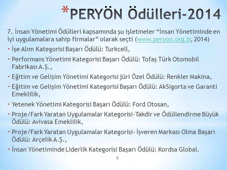 """5 7. İnsan Yönetimi Ödülleri kapsamında şu işletmeler """"İnsan Yönetiminde en iyi uygulamalara sahip firmalar"""" olarak seçti (www.peryon.org.tr, 2014)www"""