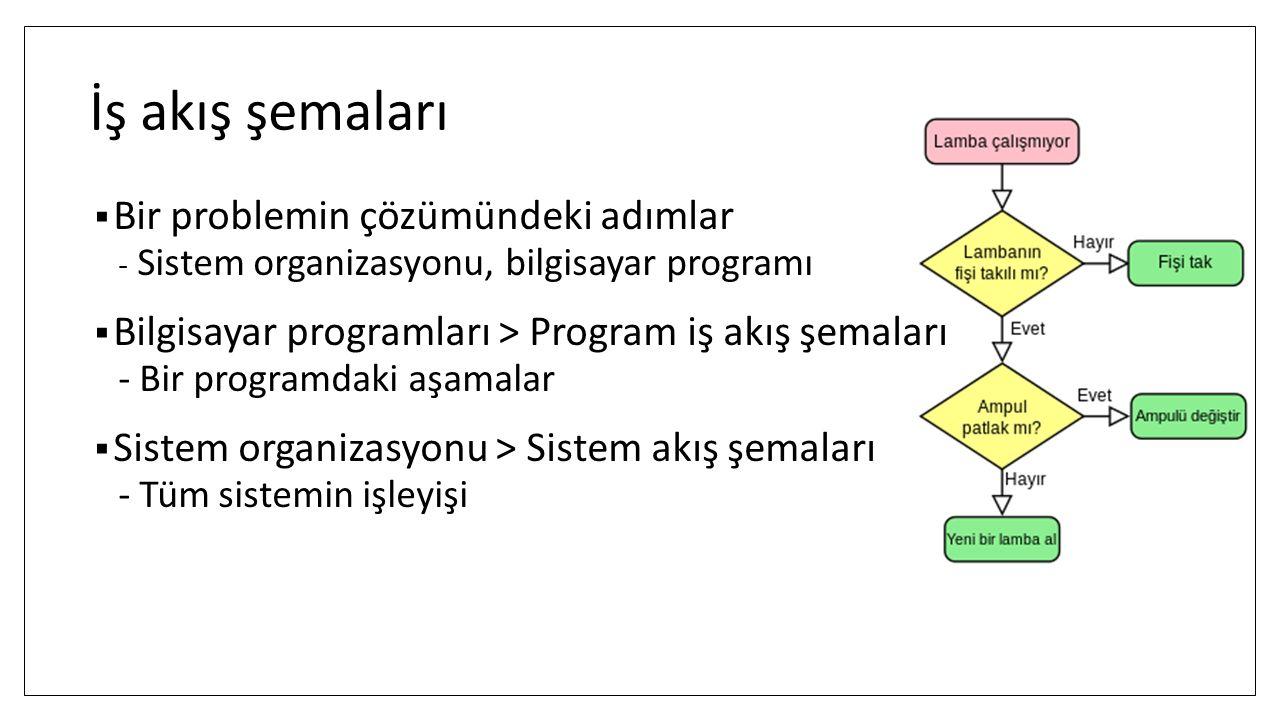 İş akış şemaları  Bir problemin çözümündeki adımlar - Sistem organizasyonu, bilgisayar programı  Bilgisayar programları > Program iş akış şemaları -