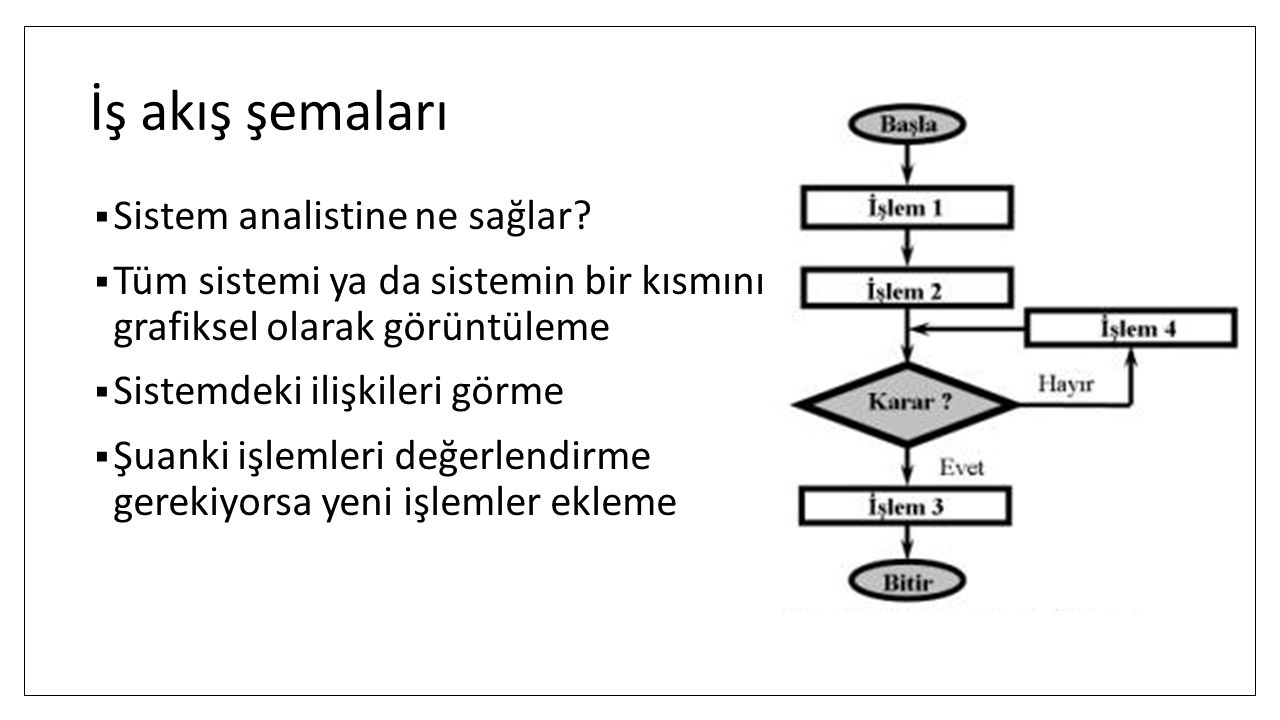 İş akış şemaları  Sistem analistine ne sağlar?  Tüm sistemi ya da sistemin bir kısmını grafiksel olarak görüntüleme  Sistemdeki ilişkileri görme 