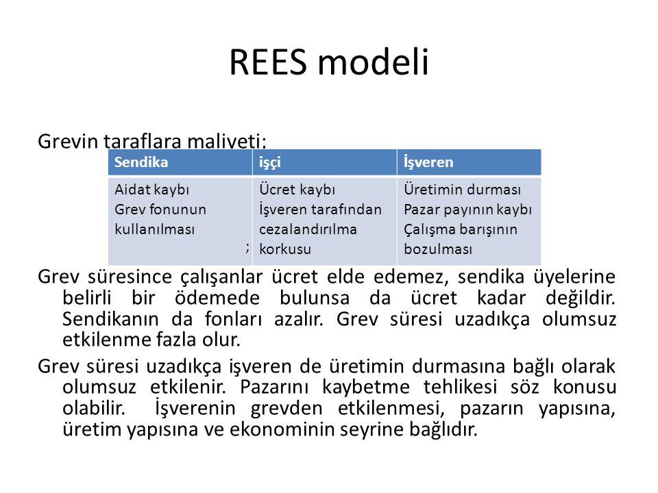 REES modeli Grevin taraflara maliyeti; Grev süresince çalışanlar ücret elde edemez, sendika üyelerine belirli bir ödemede bulunsa da ücret kadar değil