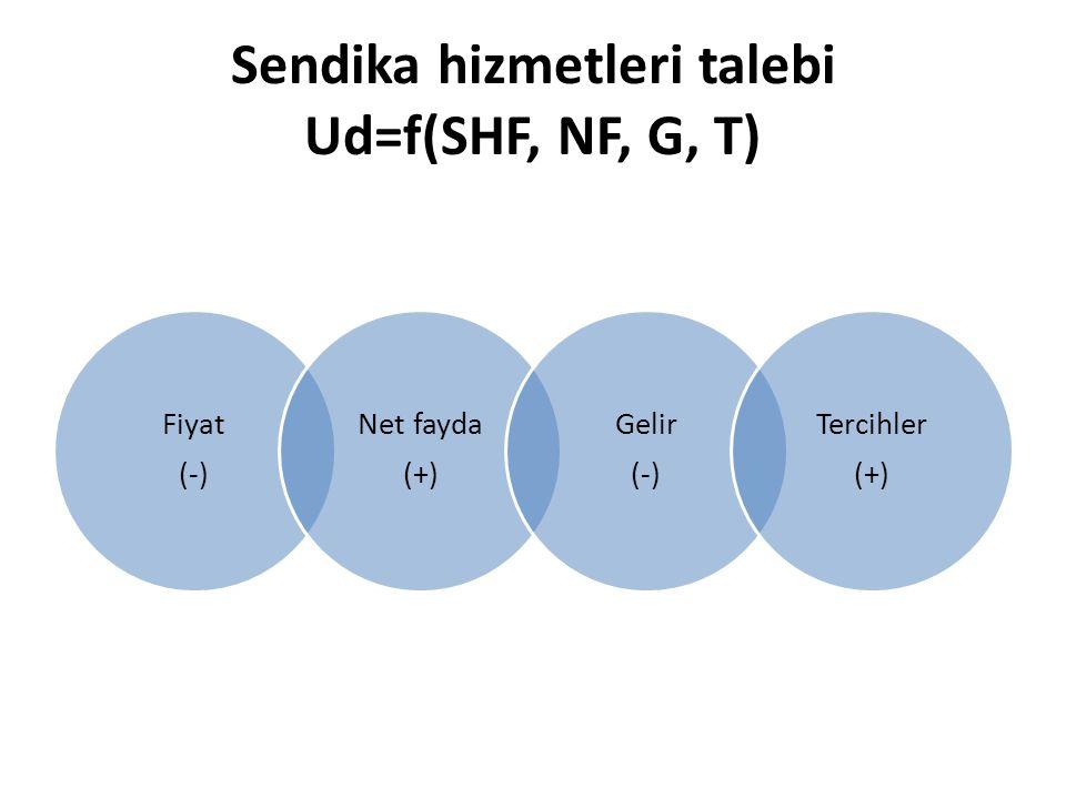 Sendika hizmetleri talebi Ud=f(SHF, NF, G, T) Fiyat (-) Net fayda (+) Gelir (-) Tercihler (+)