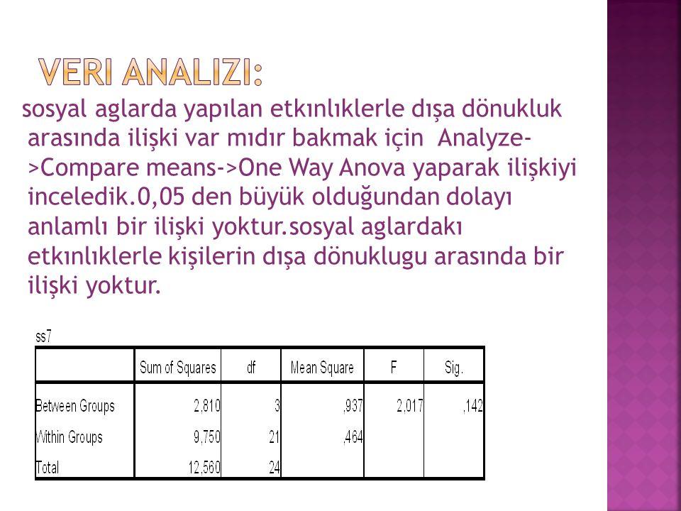 sosyal aglarda yapılan etkınlıklerle dışa dönukluk arasında ilişki var mıdır bakmak için Analyze- >Compare means->One Way Anova yaparak ilişkiyi incel