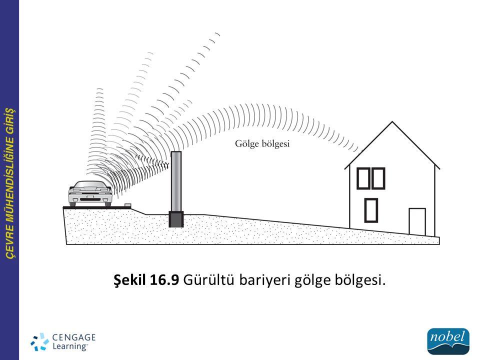 Şekil 16.9 Gürültü bariyeri gölge bölgesi.