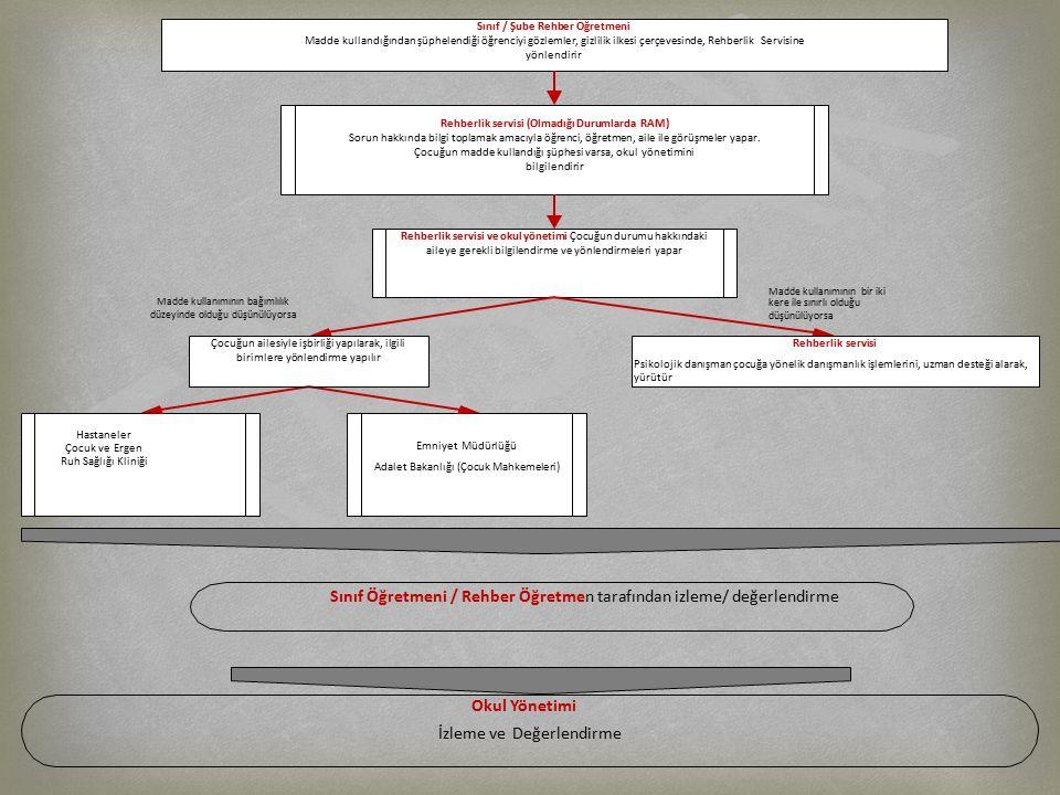 Sınıf / Şube Rehber Öğretmeni Madde kullandığından şüphelendiği öğrenciyi gözlemler, gizlilik ilkesi çerçevesinde, Rehberlik Servisine yönlendirir Reh