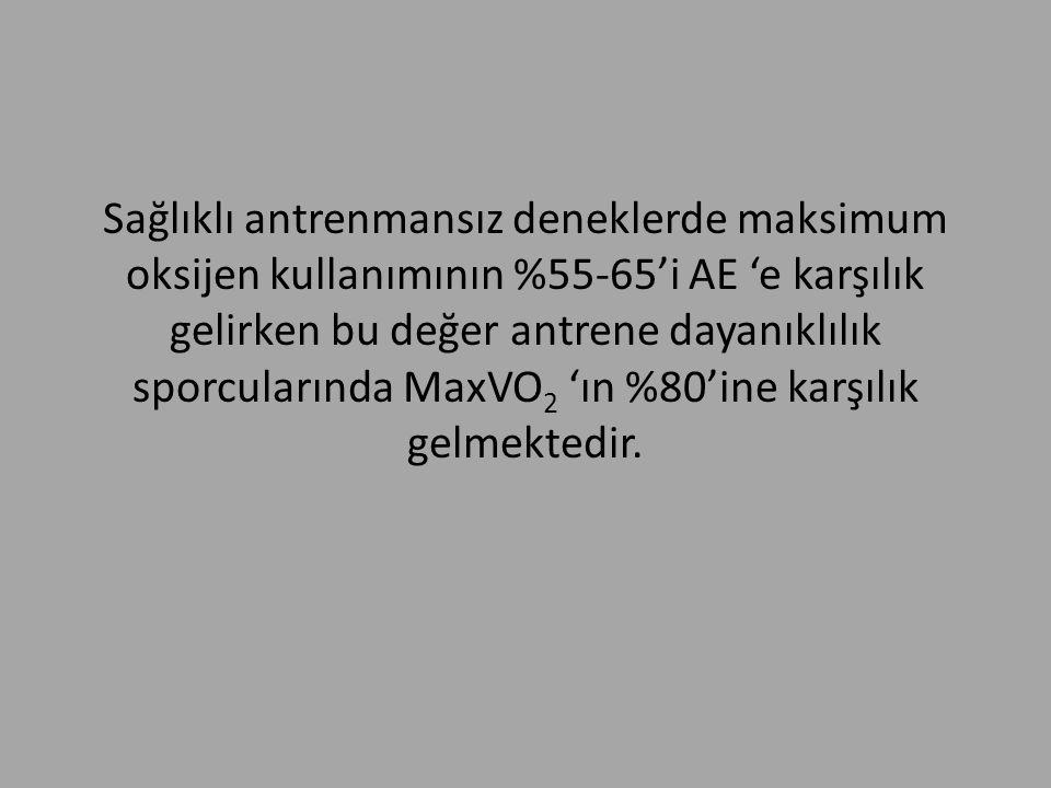 Sağlıklı antrenmansız deneklerde maksimum oksijen kullanımının %55-65'i AE 'e karşılık gelirken bu değer antrene dayanıklılık sporcularında MaxVO 2 'ı