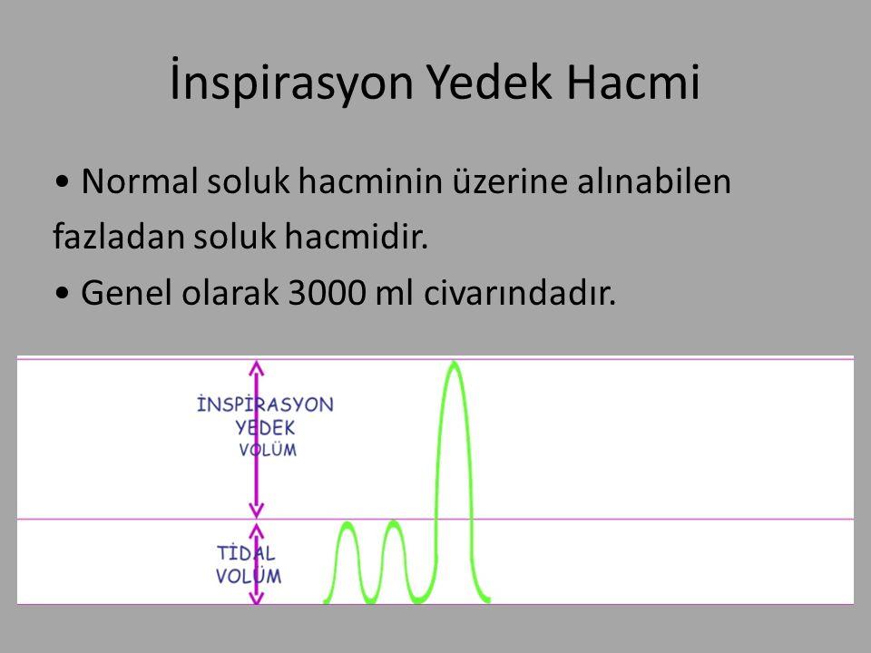 İnspirasyon Yedek Hacmi Normal soluk hacminin üzerine alınabilen fazladan soluk hacmidir. Genel olarak 3000 ml civarındadır.