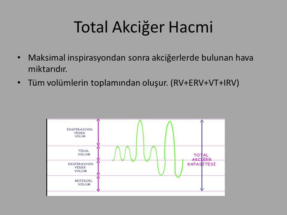 Total Akciğer Hacmi Maksimal inspirasyondan sonra akciğerlerde bulunan hava miktarıdır. Tüm volümlerin toplamından oluşur. (RV+ERV+VT+IRV)
