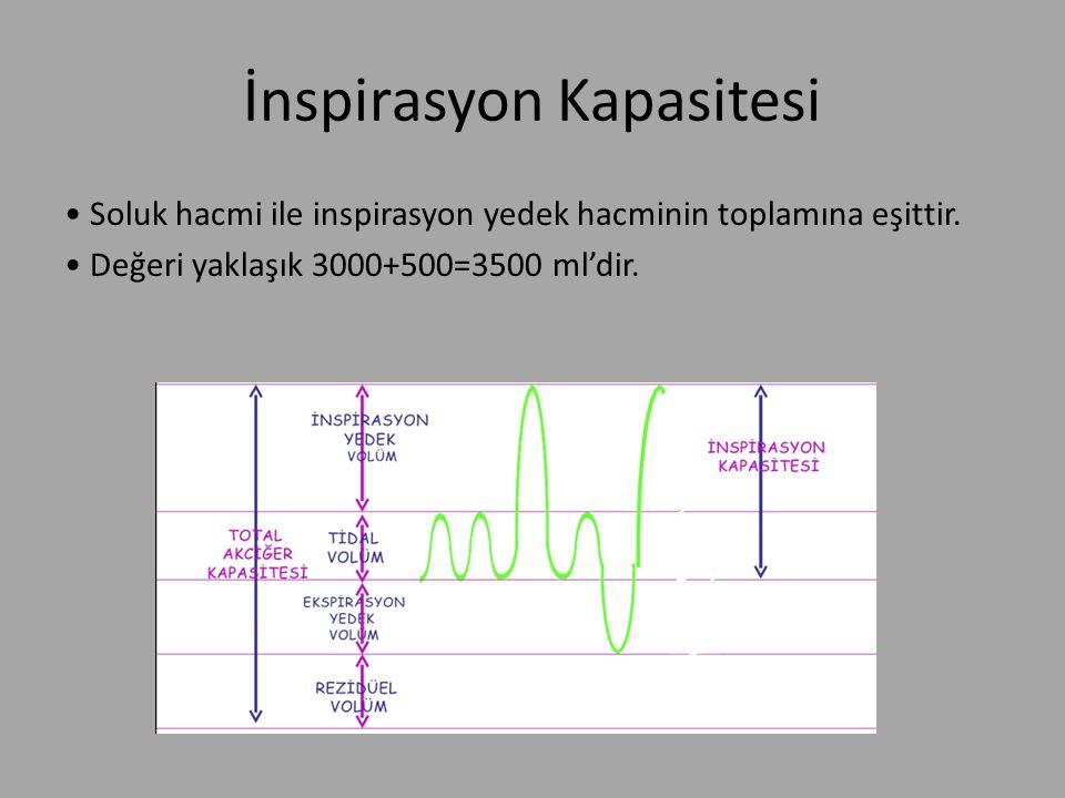 İnspirasyon Kapasitesi Soluk hacmi ile inspirasyon yedek hacminin toplamına eşittir. Değeri yaklaşık 3000+500=3500 ml'dir.