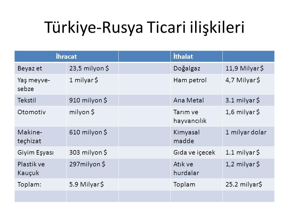 Türkiye-Rusya Ticari ilişkileri İhracatİthalat Beyaz et23,5 milyon $Doğalgaz11,9 Milyar $ Yaş meyve- sebze 1 milyar $Ham petrol4,7 Milyar $ Tekstil910